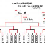 第48回新春囲碁最強戦の結果。